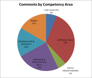 Judging Feedback Comments by Competency
